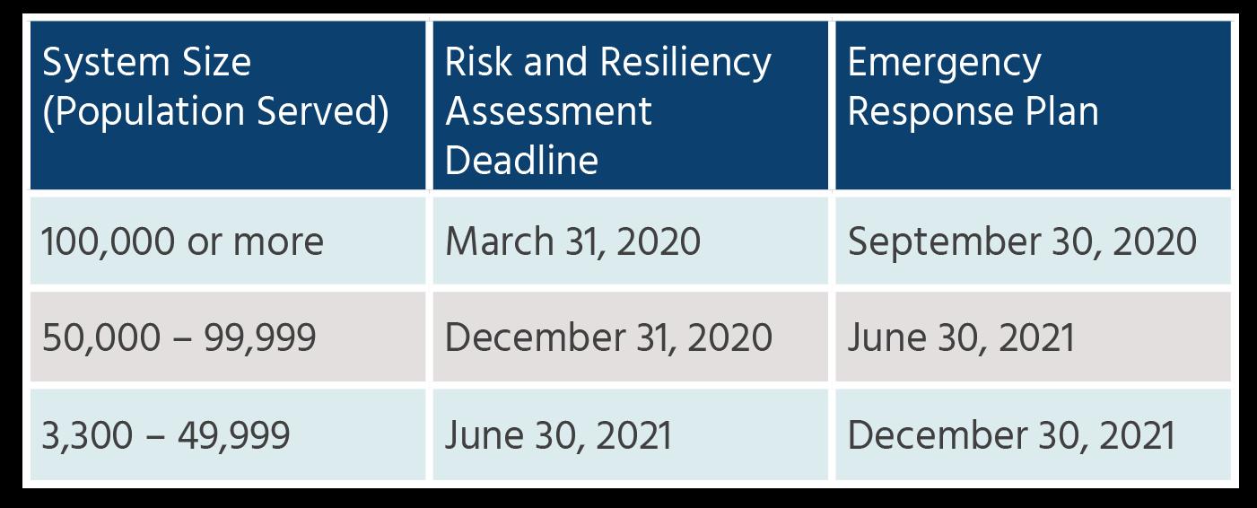AWIA Deadline Chart