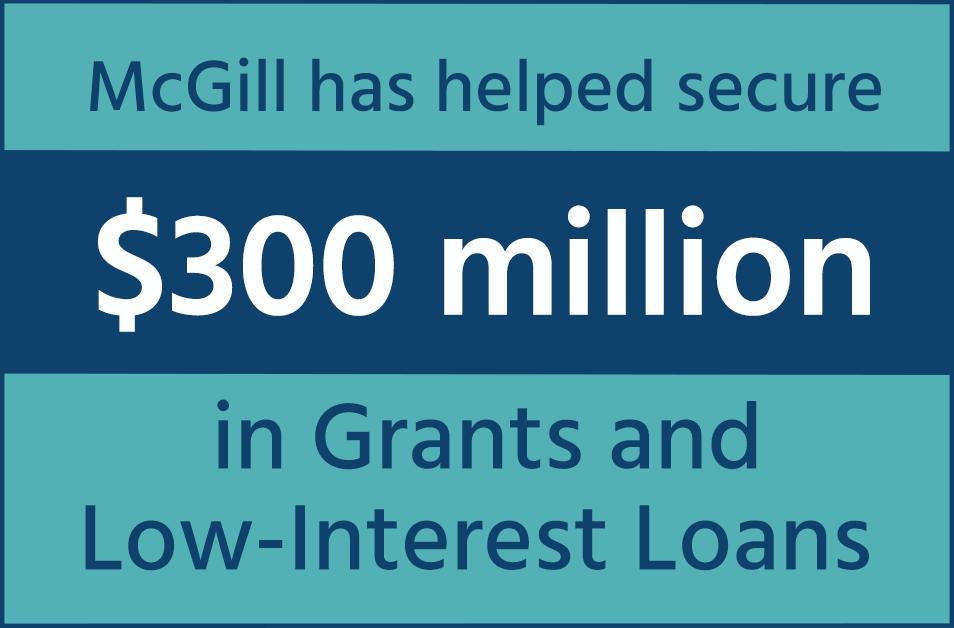 300 Million in grants and low-income loans